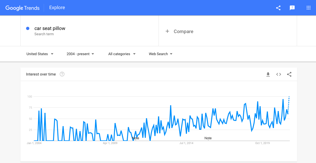 Interest in car seat pillows as shown by Google Trends