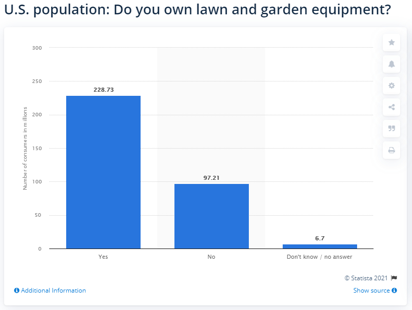Statista: number of Americans owning lawn and garden equipment