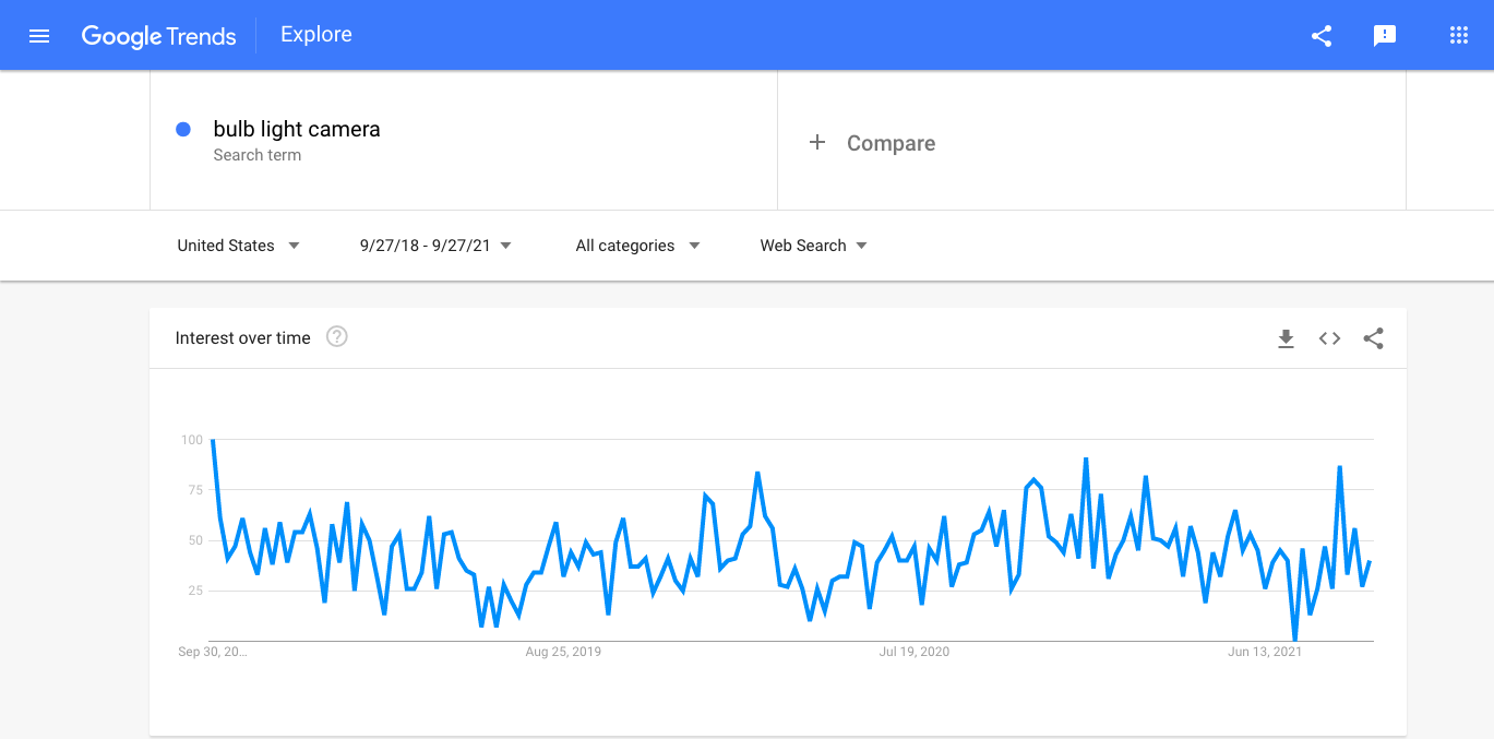 Interest in bulb light cameras as seen by Google Trends