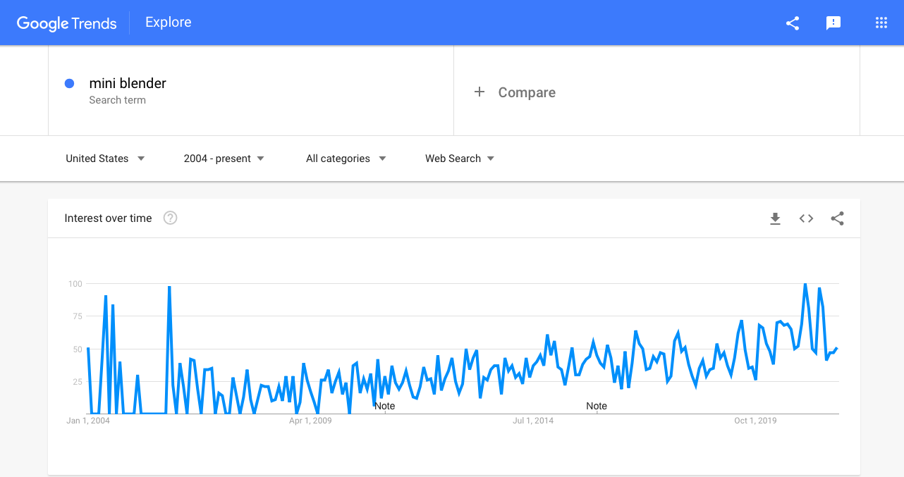 Interest-in-mini-blenders-as-seen-by-Google-Trends.png