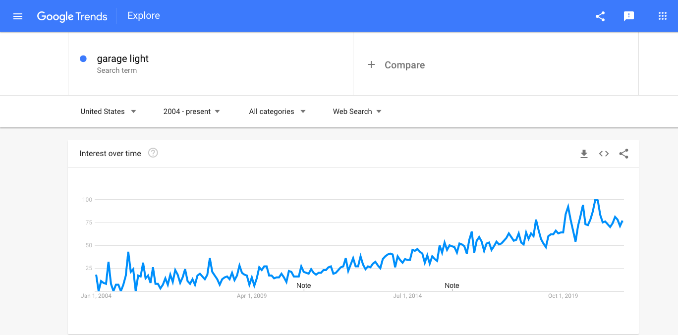 Interest in garage lights as seen by Google Trends