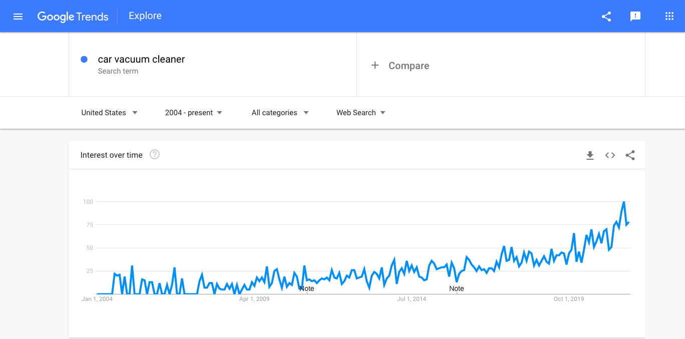 Interest in car vacuum cleaners as seen by Google Trends